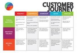 User Journey Chart How To Create An Effective Customer Journey Map Examples