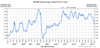 Gas Price Chart 10 Years 63 Abiding 10 Year Chart Of Gasoline Prices