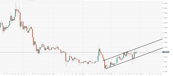 Xrp Usd Price Chart Ripples Xrp Technical Analysis Xrp Usd Price Still Moving