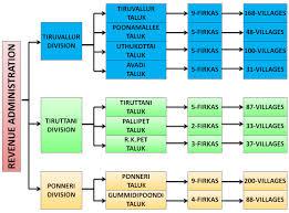 Revenue Administration Tiruvallur District India