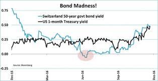 Chart Of 2017 2 Bond Madness