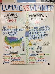Weather Anchor Chart Climate Cos Weather Anchor Chart Science Anchor Charts 5th
