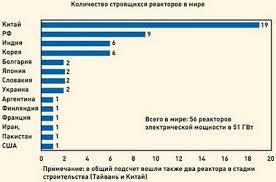 Роль ядерной энергетики в современном мире Безопасность и  Рис 1 Количество строящихся реакторов в мире