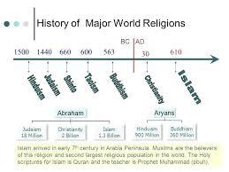 Christianity And Islam Venn Diagram Christianity Judaism Islam Venn Diagram And New Best Religion Graphs