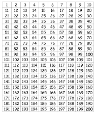 Prime Number Chart To 200 Number Chart 1 200 Simple Number Chart Number Chart 1