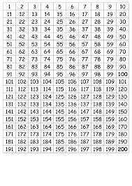 Number Chart 1 200 Simple Number Chart Number Chart 1