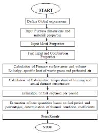 Heat Balance Chart Program Flow Chart For Furnace Heat Balance Download