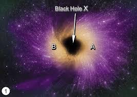 blackhole essay similar articles