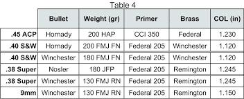 Rifle Primer Comparison Chart 32 Complete Rifle Caliber Size Chart Comparison