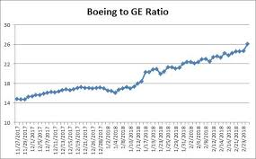 Boeing Stock Chart Yahoo Ge 4 The Magic Number General Electric Company Nyse Ge