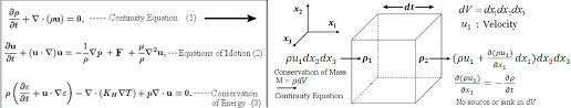 fluid dynamics equations. the navier-stokes equations assume forms : fluid dynamics