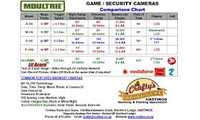 2017 Game Security Camera Comparison Chart