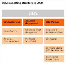 Ubs Organizational Chart Ubs Ag