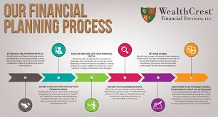 services federal retirement plan financial planning process infographic