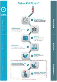 Cyber Kill Chain Deconstructing The Cyber Kill Chain