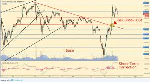 Bitcoin Plus Chart 5 Things To Watch Next Week The Fed Bitcoin The Euro Key