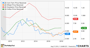 Deere Stock Chart Why The Best Is Yet To Come For Deere The Motley Fool