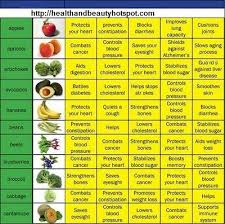 Fruit And Vegetable Challenge Chart Fruits And Vegetables Benefits Chart Coconut Health