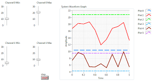 Labview Chart Multiple Plots 2 Plots Stacked In 1 Chart With 3 Traces Each Labview