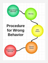 Consequence Chart For Classroom 5 Positive Negative Consequences A Classroom Management