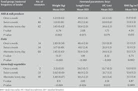 Between Maternal Intake Of Food Rich In Micronutrients