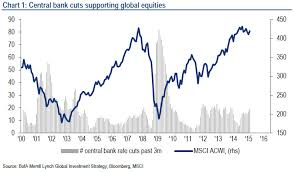 What Central Bank Defeat Would Look Like In Charts Zero Hedge