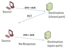 Port Attack And Scanning Network Forensics Detection Of Analysis Stealth