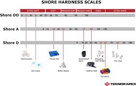 Rubber Hardness Comparison Chart Shore Hardness Chart Measuring Hardness Of Thermoplastic