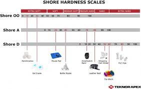 Urethane Hardness Chart Shore Hardness Chart Measuring Hardness Of Thermoplastic