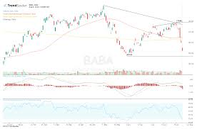 Baba Stock Price Chart Alibaba Stock Breaks Down Amid Rising Trade Tensions