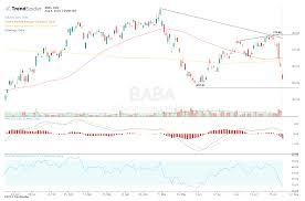 Alibaba Stock Chart Alibaba Stock Breaks Down Amid Rising Trade Tensions