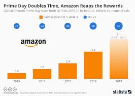 Amazon Sales Rank Chart 2019 Pdf Chart Prime Day Doubles Time Amazon Reaps The Rewards