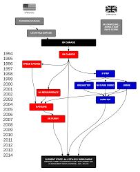 Speed Garage Chart Uk Garage History Family Tree 20 Years Of Ukg Dj Vibe