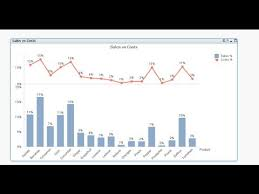 Qlikview How To Split Chart Axis