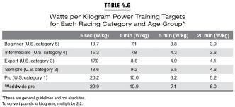 Training With A Power Meter My Triathlon Training