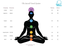 Chakra Tone Chart Integrate Toning Into Your Healing Touch Sessions Sound