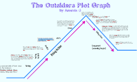 The Outsiders Plot Chart The Outsiders Plot Related Keywords Suggestions The