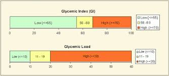 Printable Glycemic Load Chart Food Charts Glycemic Index Glycemic Load Diet Database