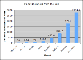 Chart Of Planets Distance From The Sun Bar Graph For Planets Distance From The Sun Google Search