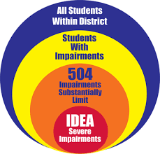 504 And Iep Comparison Chart Texarkana Independent School District