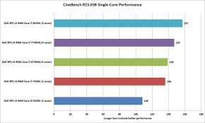I7 Performance Comparison Chart Intel 8th Gen Core I7 Review What Happens When Thin Laptops