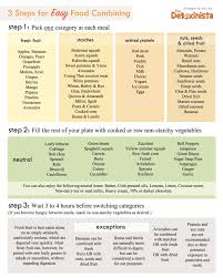 Food Combining Chart For Complete And Efficient Digestion Food Combining Chart Detoxinista