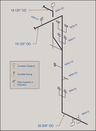 Isometric Pipe Design Evaluating Fitness For Service Of Damaged Equipment
