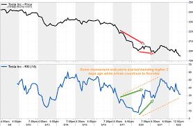 Subway Stock Price Chart Tesla Stocks Mini Bullish Divergence Provides Glimmer Of