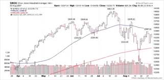 Chapter Seven Penny Stock Chart Patterns
