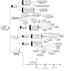 Flow Chart Based On Tenses Pastperfect Flow Chart Tenses Verbs Grammar Elt Learn