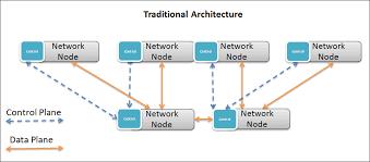 Программно определяемый ЦОД зачем это нужно в практике сисадмина  А на следующей картинке sdn подход по сути мы просто берем и выносим модуль управления или data plane со всех сетевых устройств в одно место