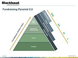fundraising pyramid template the changing nature of online fundraising