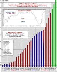 National Deficit Chart By President Maravots News Of The World News Headlines And Trends