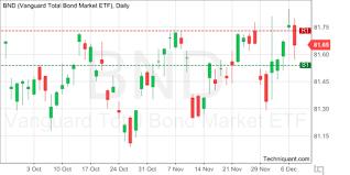 Bnd Chart Techniquant Vanguard Total Bond Market Etf Bnd Technical